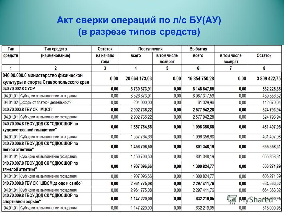 Акт сверки операций по л/с БУ(АУ) (в разрезе типов средств)