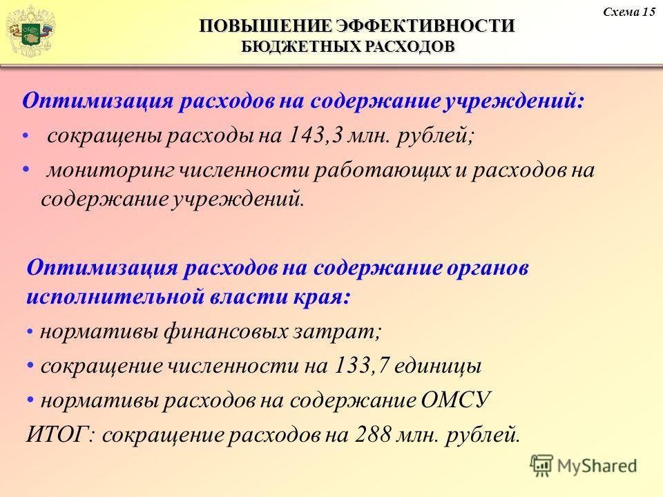 Оптимизация расходов на содержание учреждений: сокращены расходы на 143,3 млн. рублей; мониторинг численности работающих и расходов на содержание учреждений. Схема 15 ПОВЫШЕНИЕ ЭФФЕКТИВНОСТИ БЮДЖЕТНЫХ РАСХОДОВ ПОВЫШЕНИЕ ЭФФЕКТИВНОСТИ БЮДЖЕТНЫХ РАСХОД