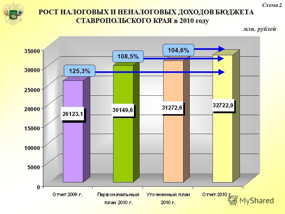 Схема 2 РОСТ НАЛОГОВЫХ И НЕНАЛОГОВЫХ ДОХОДОВ БЮДЖЕТА СТАВРОПОЛЬСКОГО КРАЯ в 2010 году РОСТ НАЛОГОВЫХ И НЕНАЛОГОВЫХ ДОХОДОВ БЮДЖЕТА СТАВРОПОЛЬСКОГО КРАЯ в 2010 году 125,3% 108,5% 104,6%