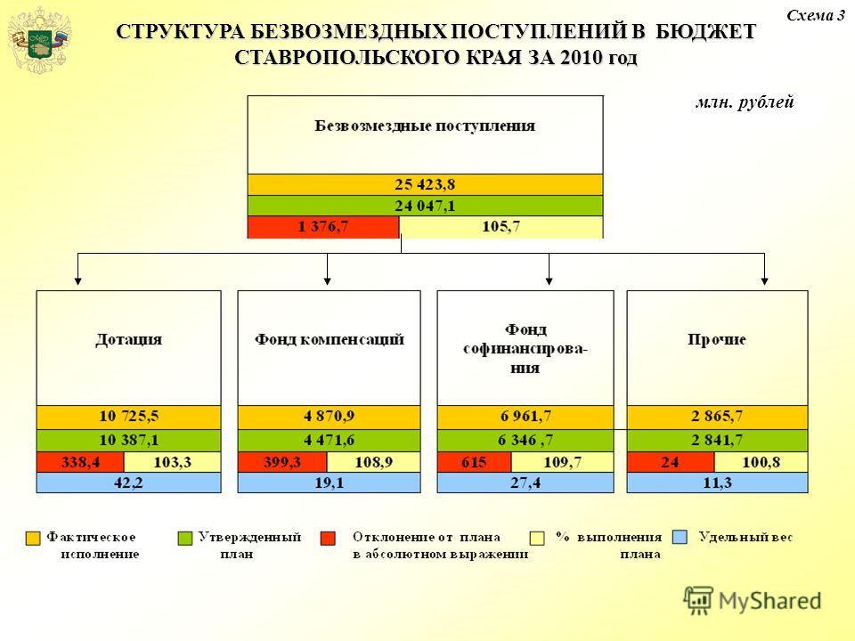 СТРУКТУРА БЕЗВОЗМЕЗДНЫХ ПОСТУПЛЕНИЙ В БЮДЖЕТ СТАВРОПОЛЬСКОГО КРАЯ ЗА 2010 год млн.руб. Схема 3 млн. рублей