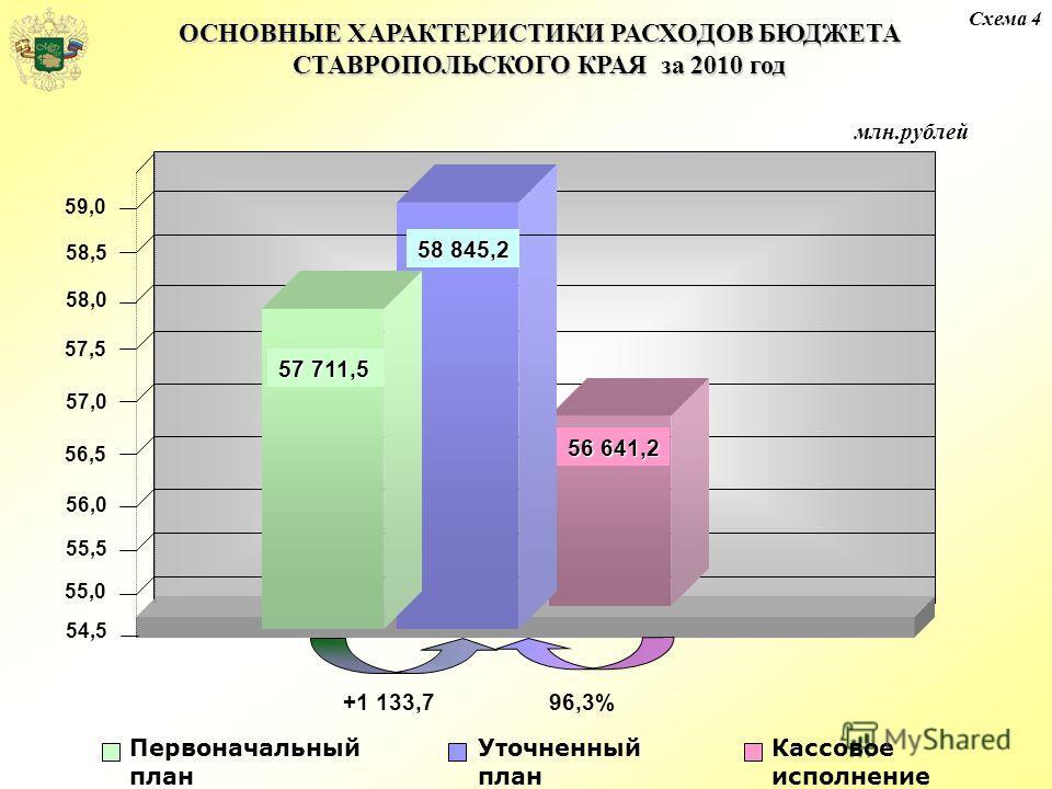 ОСНОВНЫЕ ХАРАКТЕРИСТИКИ РАСХОДОВ БЮДЖЕТА СТАВРОПОЛЬСКОГО КРАЯ за 2010 год Схема 4 57 711,5 56 641,2 Кассовое исполнение Уточненный план Первоначальный план млн.рублей +1 133,796,3% 54,5 56,0 56,5 57,0 57,5 58,0 58,5 59,0 55,5 55,0 58 845,2