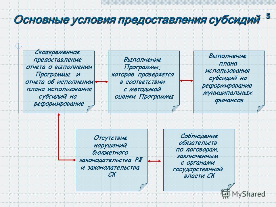 Основные условия предоставления субсидий Своевременное предоставление отчета о выполнении Программы и отчета об исполнении плана использования субсидий на реформирование Выполнение Программы, которое проверяется в соответствии с методикой оценки Прог