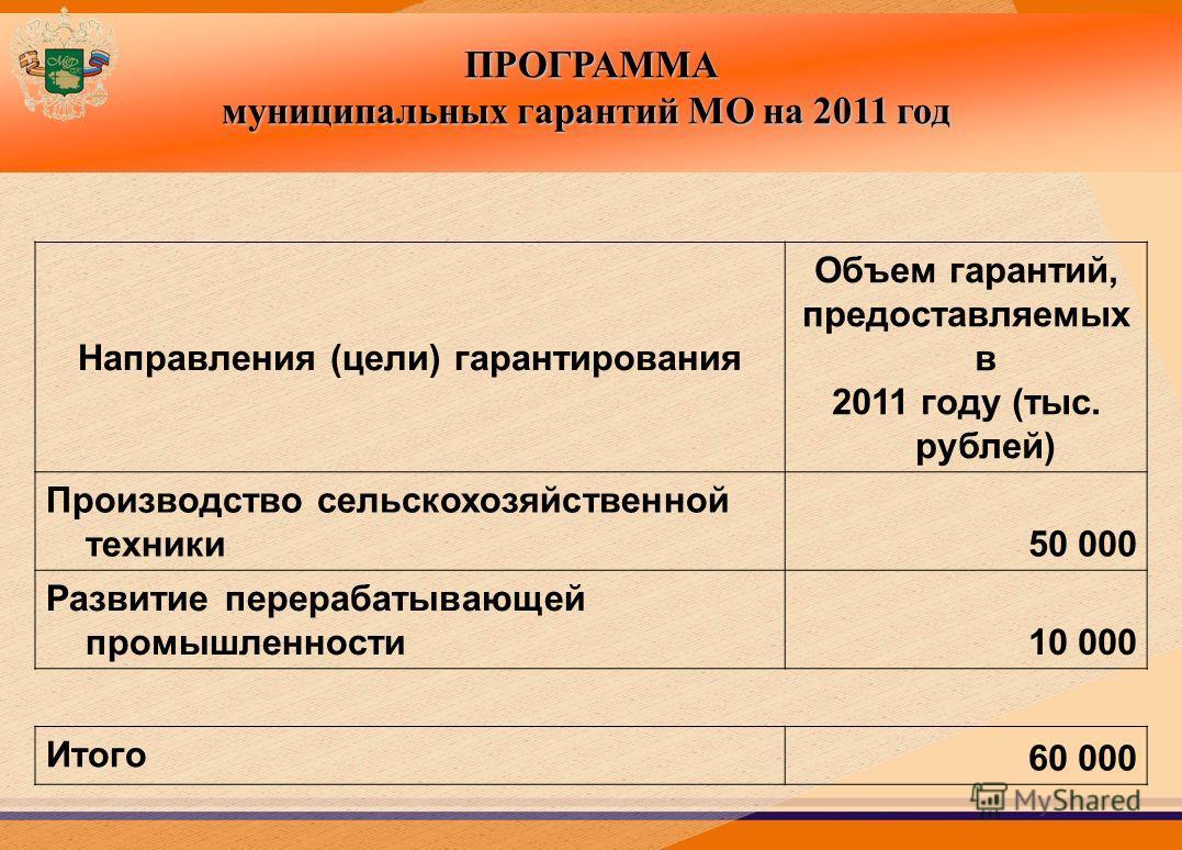 ПРОГРАММА муниципальных гарантий МО на 2011 год Направления (цели) гарантирования Объем гарантий, предоставляемых в 2011 году (тыс. рублей) Производство сельскохозяйственной техники 50 000 Развитие перерабатывающей промышленности 10 000 Итого 60 000