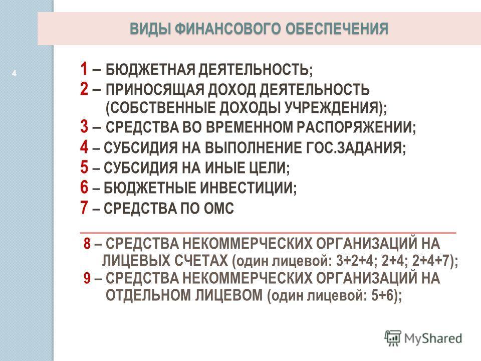 ВИДЫ ФИНАНСОВОГО ОБЕСПЕЧЕНИЯ 4 1 – БЮДЖЕТНАЯ ДЕЯТЕЛЬНОСТЬ; 2 – ПРИНОСЯЩАЯ ДОХОД ДЕЯТЕЛЬНОСТЬ (СОБСТВЕННЫЕ ДОХОДЫ УЧРЕЖДЕНИЯ); 3 – СРЕДСТВА ВО ВРЕМЕННОМ РАСПОРЯЖЕНИИ; 4 – СУБСИДИЯ НА ВЫПОЛНЕНИЕ ГОС.ЗАДАНИЯ; 5 – СУБСИДИЯ НА ИНЫЕ ЦЕЛИ; 6 – БЮДЖЕТНЫЕ ИНВ
