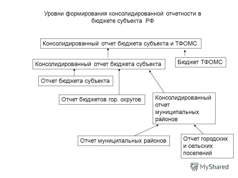 Уровни формирования консолидированной отчетности в бюджете субъекта РФ Консолидированный отчет бюджета субъекта и ТФОМС Консолидированный отчет бюджета субъекта Бюджет ТФОМС Отчет бюджета субъекта Отчет бюджетов гор. округов Консолидированный отчет м