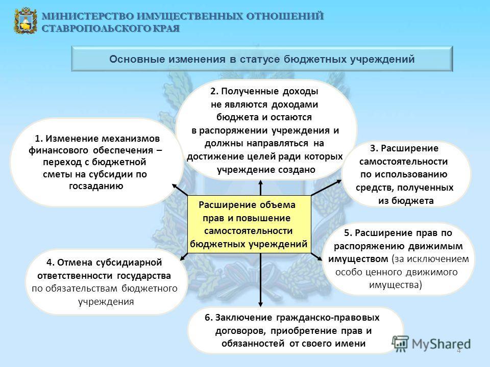 3 МИНИСТЕРСТВО ИМУЩЕСТВЕННЫХ ОТНОШЕНИЙ СТАВРОПОЛЬСКОГО КРАЯ БЮДЖЕТНЫМ УЧРЕЖДЕНИЕМ признается некоммерческая организация, созданная субъектом Российской Федерации или муниципальным образованием для выполнения работ, оказания услуг в целях обеспечения
