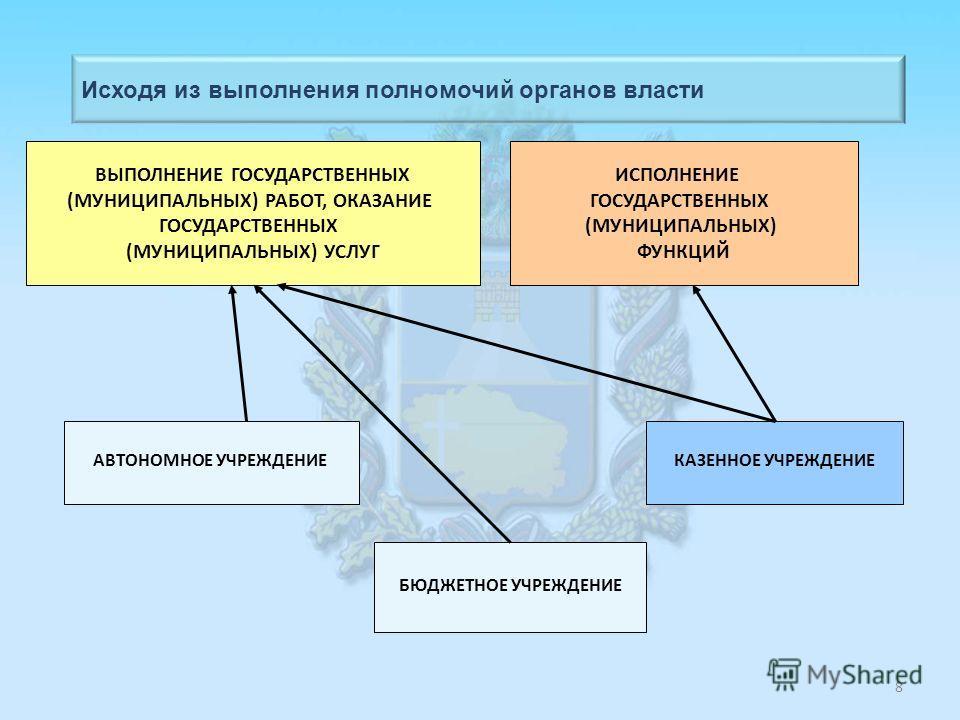 Основные «отложенные» нормы: МИНИСТЕРСТВО ИМУЩЕСТВЕННЫХ ОТНОШЕНИЙ СТАВРОПОЛЬСКОГО КРАЯ после 1 января 2012 г. доходы от платных услуг, оказанных казенными учреждениями, не могут поступать в их распоряжение и являются доходами соответствующего бюджета