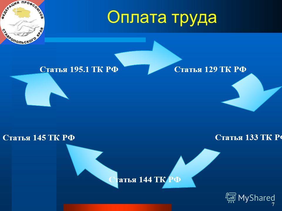7 Оплата труда Статья 129 ТК РФ Статья 133 ТК РФ Статья 144 ТК РФ Статья 145 ТК РФ Статья 195.1 ТК РФ