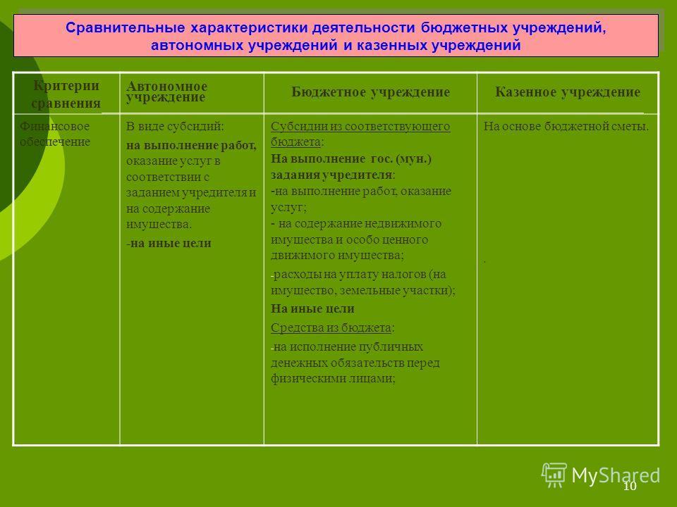 10 Сравнительные характеристики деятельности бюджетных учреждений, автономных учреждений и казенных учреждений Критерии сравнения Автономное учреждение Бюджетное учреждение Казенное учреждение Финансовое обеспечение В виде субсидий: на выполнение раб