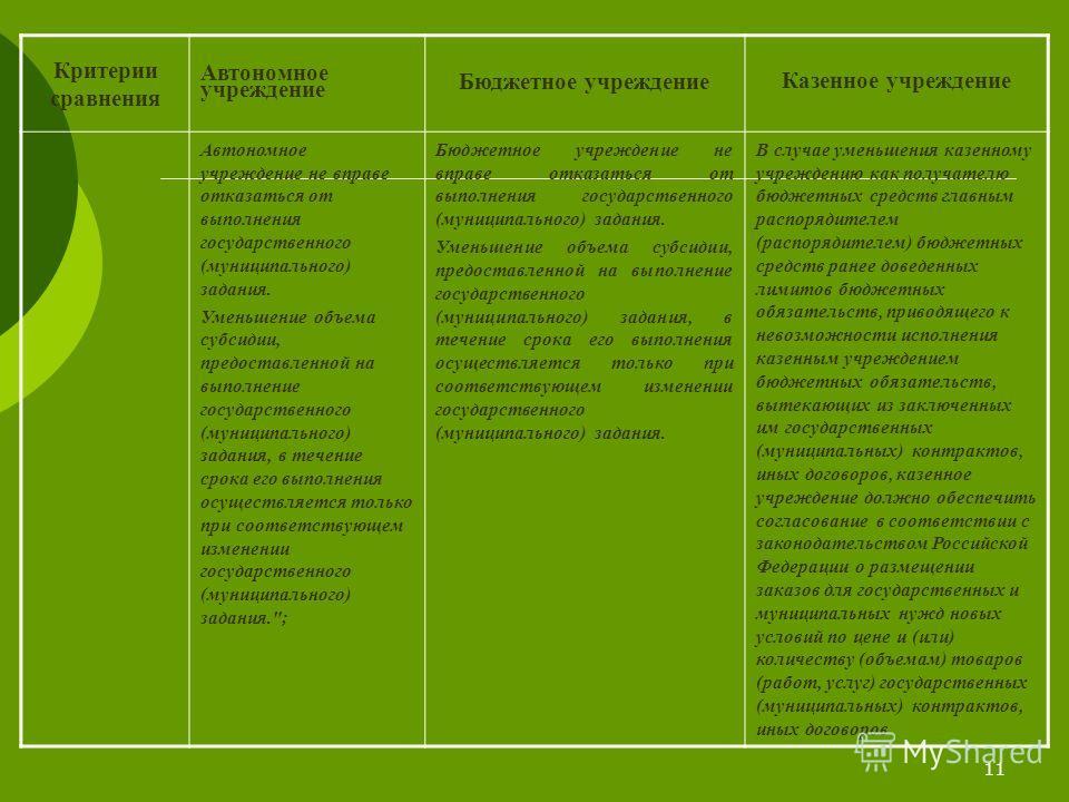 11 Критерии сравнения Автономное учреждение Бюджетное учреждение Казенное учреждение Автономное учреждение не вправе отказаться от выполнения государственного (муниципального) задания. Уменьшение объема субсидии, предоставленной на выполнение государ