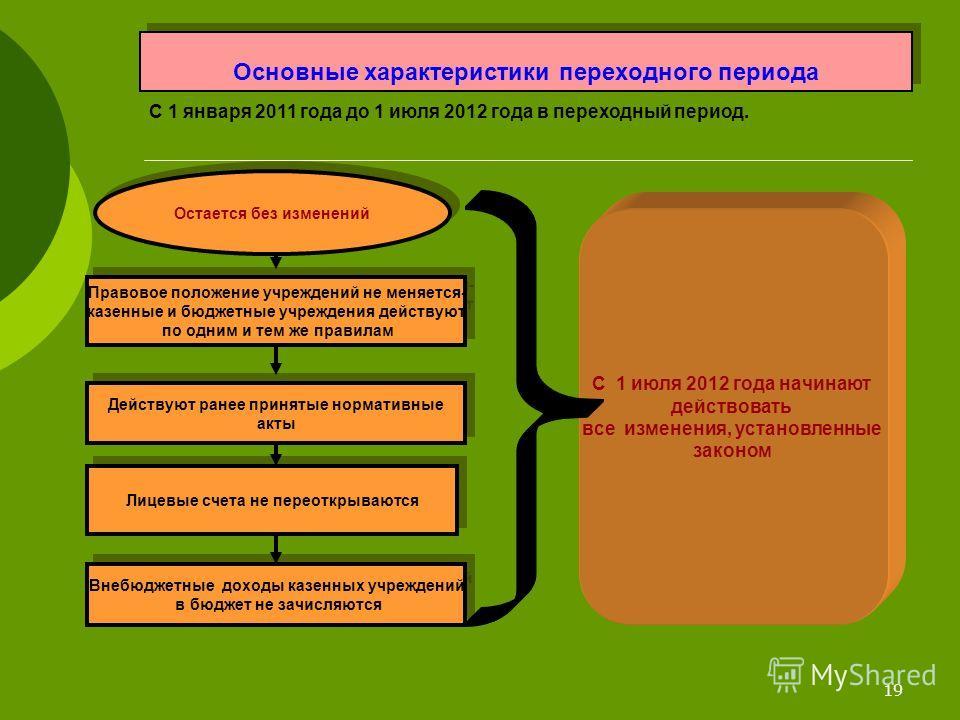 19 Основные характеристики переходного периода С 1 января 2011 года до 1 июля 2012 года в переходный период. Правовое положение учреждений не меняется- казенные и бюджетные учреждения действуют по одним и тем же правилам Правовое положение учреждений