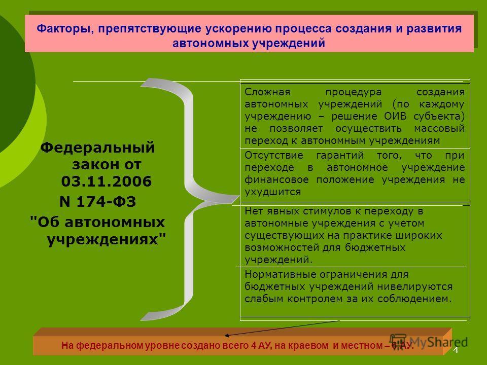 4 Факторы, препятствующие ускорению процесса создания и развития автономных учреждений Федеральный закон от 03.11.2006 N 174-ФЗ
