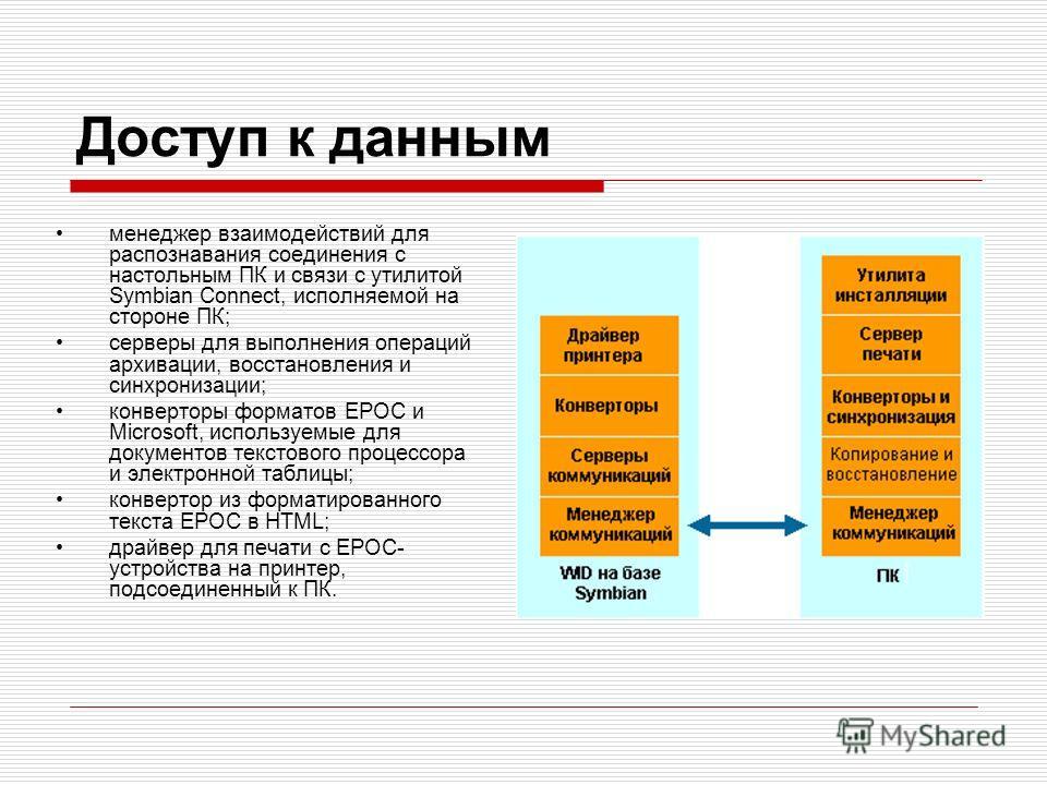 Доступ к данным менеджер взаимодействий для распознавания соединения с настольным ПК и связи с утилитой Symbian Connect, исполняемой на стороне ПК; серверы для выполнения операций архивации, восстановления и синхронизации; конверторы форматов EPOC и