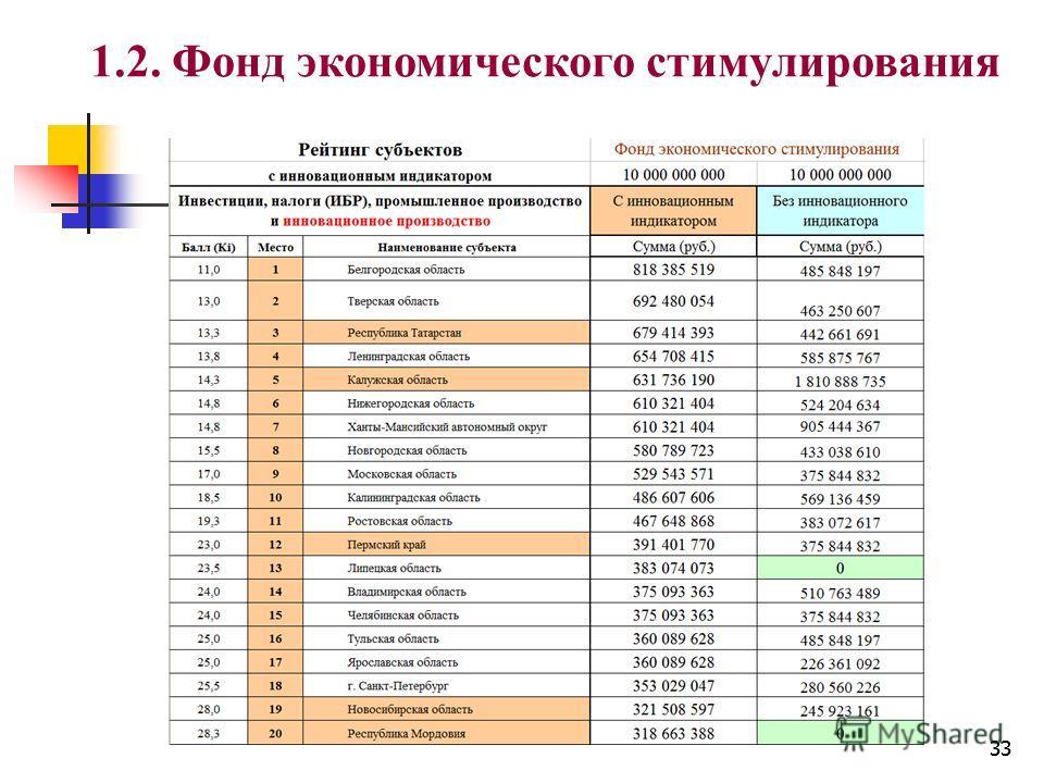 33 1.2. Фонд экономического стимулирования