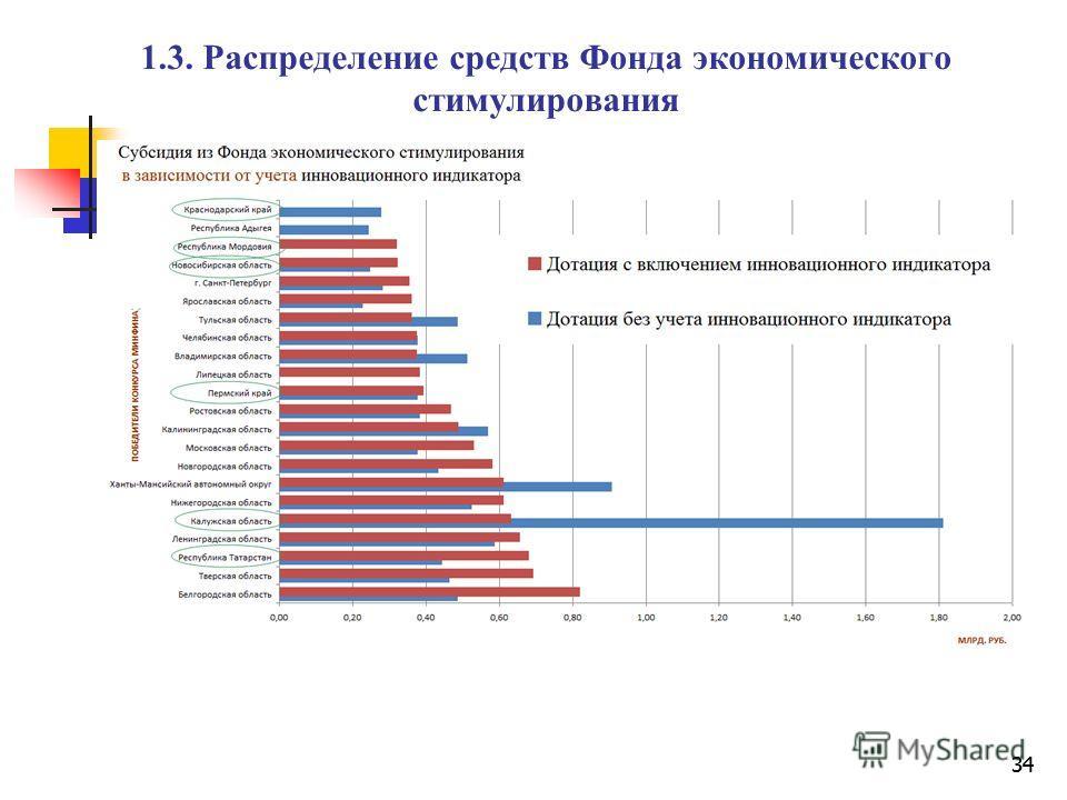 34 1.3. Распределение средств Фонда экономического стимулирования 34