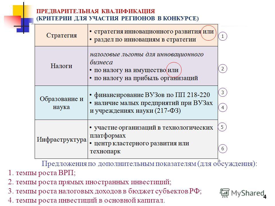 4 4 1 2 3 4 5 6 Предложения по дополнительным показателям (для обсуждения): 1. темпы роста ВРП; 2. темпы роста прямых иностранных инвестиций; 3. темпы роста налоговых доходов в бюджет субъектов РФ; 4. темпы роста инвестиций в основной капитал. ПРЕДВА