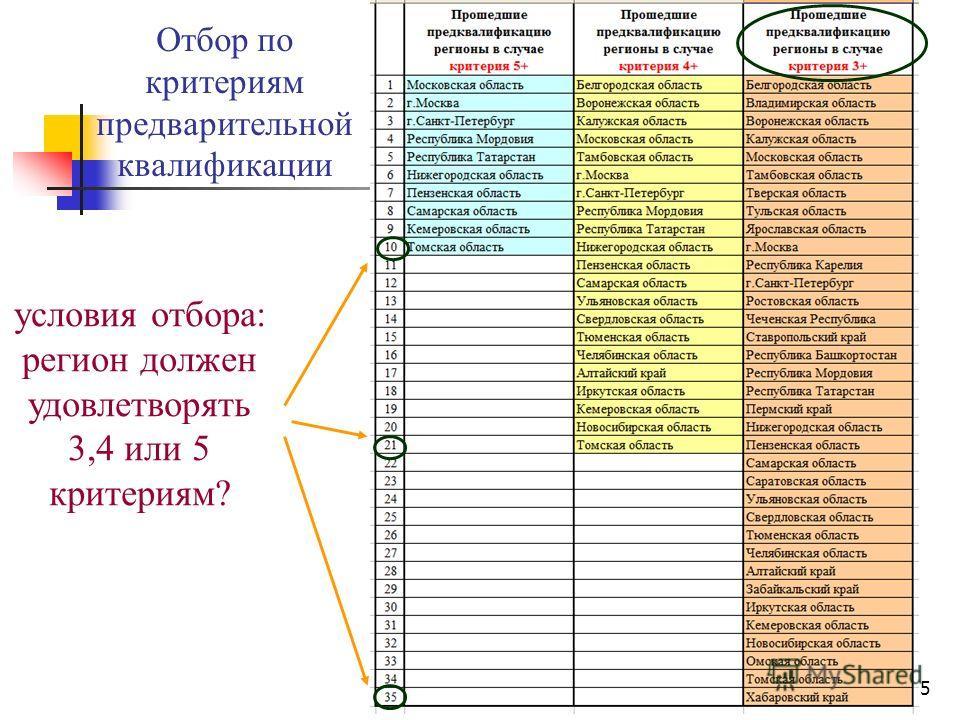 5 Отбор по критериям предварительной квалификации условия отбора: регион должен удовлетворять 3,4 или 5 критериям?