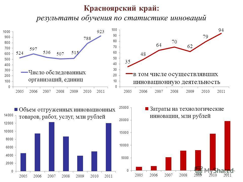 23 Красноярский край: результаты обучения по статистике инноваций
