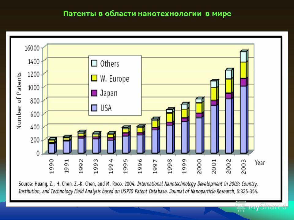 Патенты в области нанотехнологии в мире
