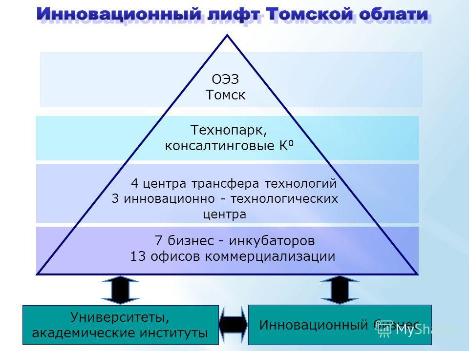 Университеты, академические институты ОЭЗ Томск Технопарк, консалтинговые К 0 4 центра трансфера технологий 3 инновационно - технологических центра 7 бизнес - инкубаторов 13 офисов коммерциализации Инновационный бизнес Университеты, академические инс