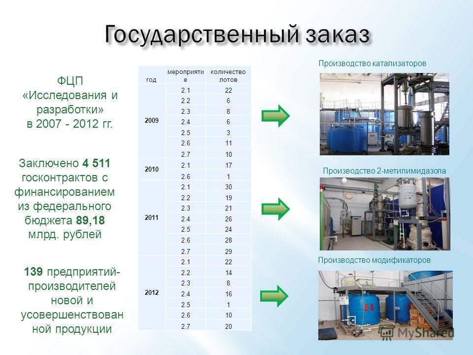 год мероприяти е количество лотов 2009 2.122 2.26 2.38 2.46 2.53 2.611 2.710 2010 2.117 2.61 2011 2.130 2.219 2.321 2.426 2.524 2.628 2.729 2012 2.122 2.214 2.38 2.416 2.51 2.610 2.720 139 предприятий- производителей новой и усовершенствован ной прод