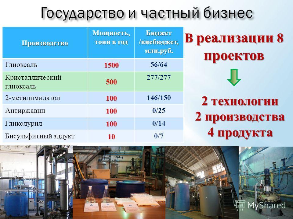 ПроизводствоМощность, тонн в год Бюджет/внебюджет,млн.руб. Глиоксаль1500 56/64 Кристаллический глиоксаль500 277/277 2-метилимидазол100 146/150 Антиржавин100 0/25 Гликолурил100 0/14 Бисульфитный аддукт10 0/7 В реализации 8 проектов 2 технологии 2 прои