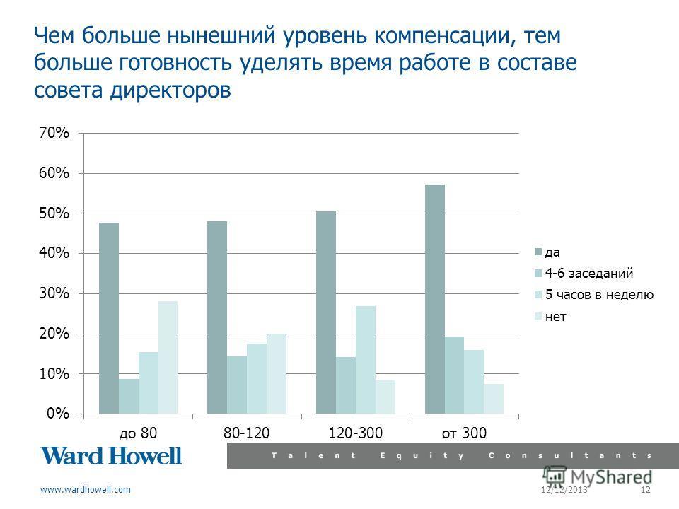 www.wardhowell.com Чем больше нынешний уровень компенсации, тем больше готовность уделять время работе в составе совета директоров 12/12/2013 12