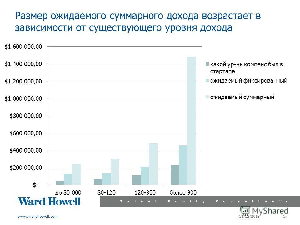 www.wardhowell.com Размер ожидаемого суммарного дохода возрастает в зависимости от существующего уровня дохода 12/12/2013 17