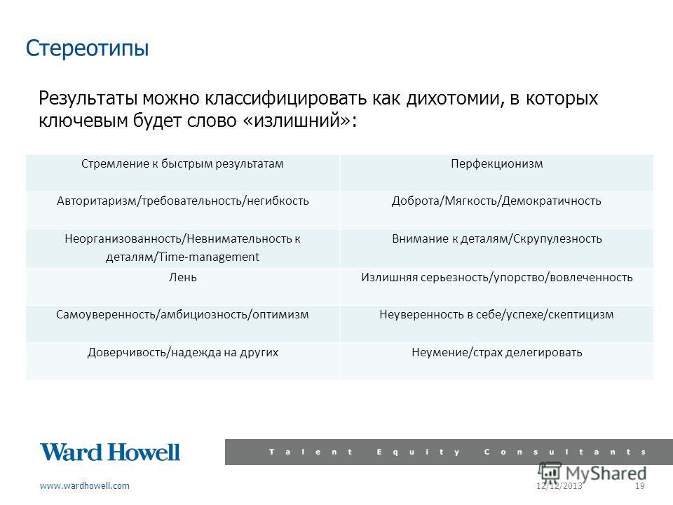www.wardhowell.com Результаты можно классифицировать как дихотомии, в которых ключевым будет слово «излишний»: 12/12/2013 19 Стремление к быстрым результатамПерфекционизм Авторитаризм/требовательность/негибкостьДоброта/Мягкость/Демократичность Неорга