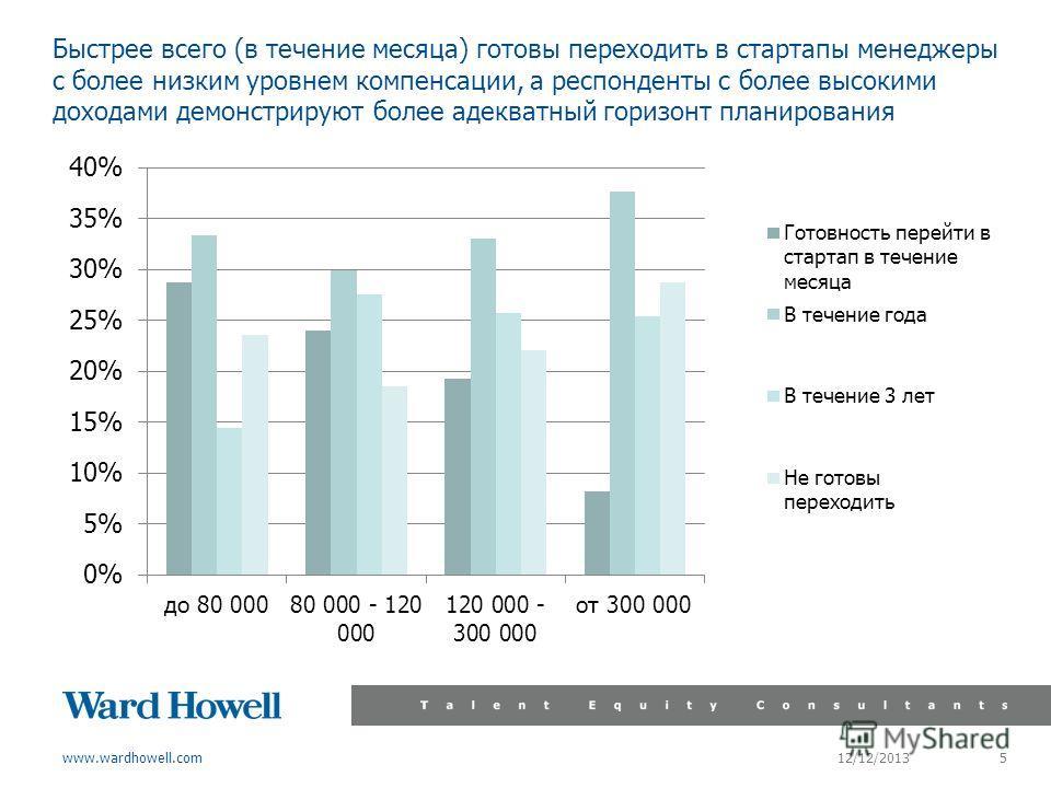 www.wardhowell.com Быстрее всего (в течение месяца) готовы переходить в стартапы менеджеры с более низким уровнем компенсации, а респонденты с более высокими доходами демонстрируют более адекватный горизонт планирования 12/12/2013 5