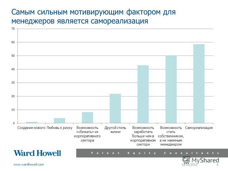 www.wardhowell.com Самым сильным мотивирующим фактором для менеджеров является самореализация 12/12/2013 6