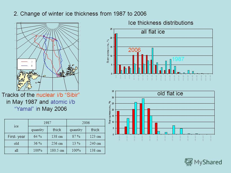 2. Change of winter ice thickness from 1987 to 2006 Tracks of the nuclear i/b Sibir in May 1987 and atomic i/b Yamal in May 2006 Ice thickness distributions all flat ice old flat ice 1987 2006 ice 19872006 quantity thick quantity thick First- year 64