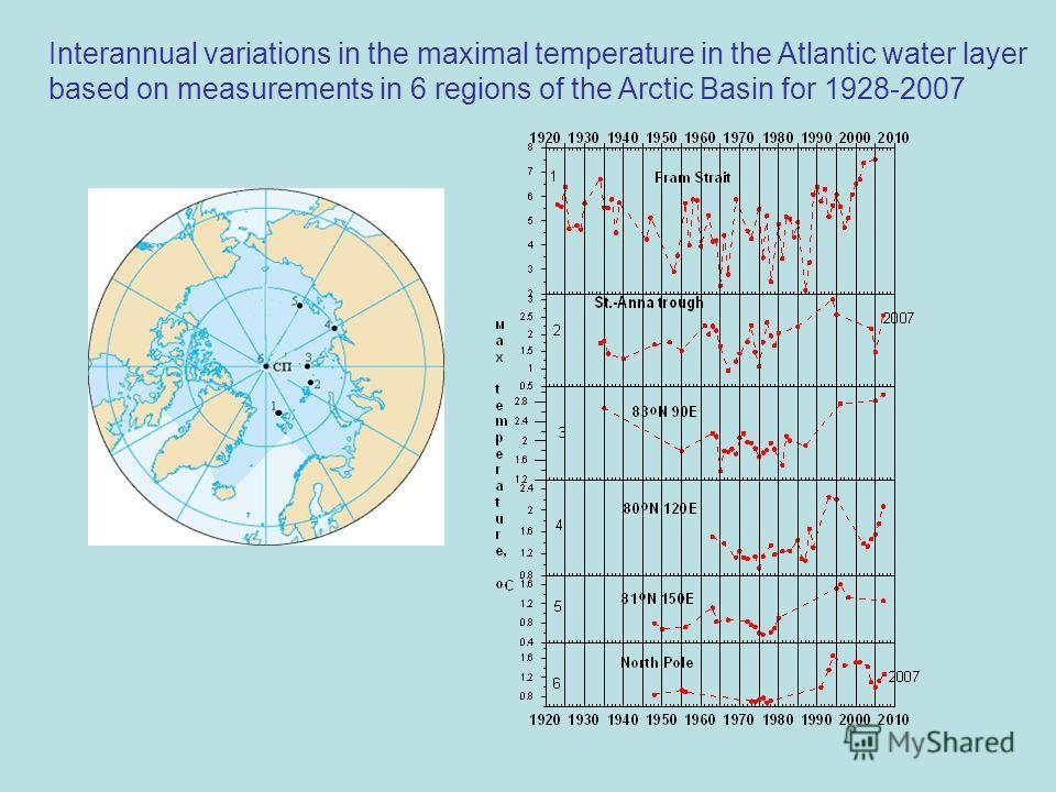 Interannual variations in the maximal temperature in the Atlantic water layer based on measurements in 6 regions of the Arctic Basin for 1928-2007
