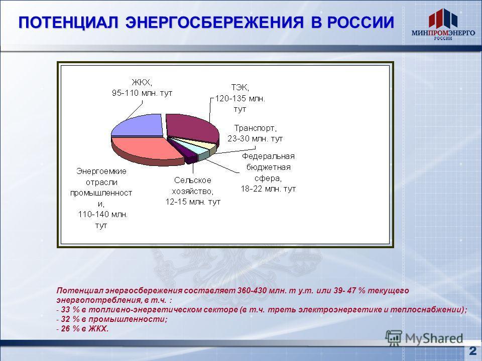 ПОТЕНЦИАЛ ЭНЕРГОСБЕРЕЖЕНИЯ В РОССИИ Потенциал энергосбережения составляет 360-430 млн. т у.т. или 39- 47 % текущего энергопотребления, в т.ч. : - 33 % в топливно-энергетическом секторе (в т.ч. треть электроэнергетике и теплоснабжении); - 32 % в промы