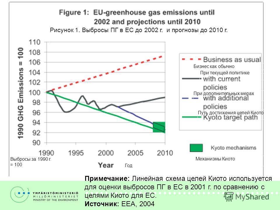 Примечание: Линейная схема целей Киото используется для оценки выбросов ПГ в ЕС в 2001 г. по сравнению с целями Киото для ЕС. Источник: EEA, 2004 Рисунок 1. Выбросы ПГ в ЕС до 2002 г. и прогнозы до 2010 г. Год Выбросы за 1990 г. = 100 Механизмы Киото