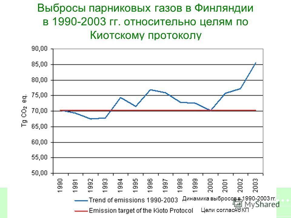Выбросы парниковых газов в Финляндии в 1990-2003 гг. относительно целям по Киотскому протоколу Динамика выбросов в 1990-2003 гг. Цели согласно КП