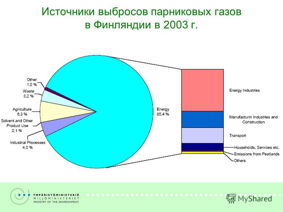 Источники выбросов парниковых газов в Финляндии в 2003 г.