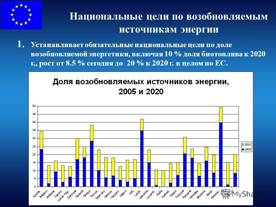 Национальные цели по возобновляемым источникам энергии 1. Устанавливает обязательные национальные цели по доле возобновляемой энергетики, включая 10 % доля биотоплива к 2020 г., рост от 8.5 % сегодня до 20 % к 2020 г. в целом по ЕС.