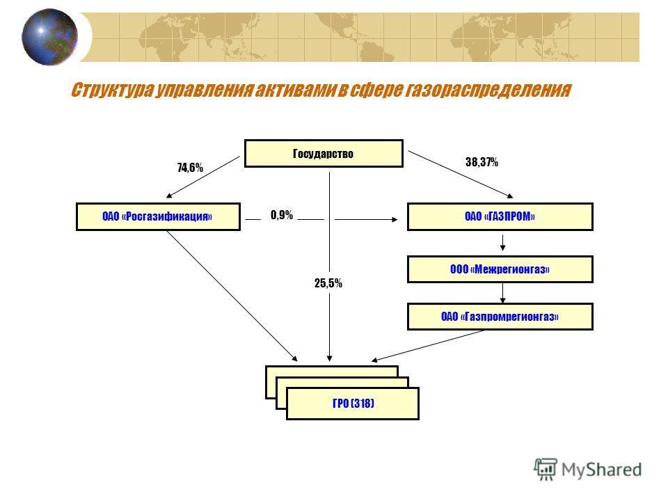 Структура управления активами в сфере газораспределения Государство ОАО «Росгазификация»ОАО «ГАЗПРОМ» ООО «Межрегионгаз» ОАО «Газпромрегионгаз» ГРО (318) 74,6% 38,37% 25,5% 0,9%
