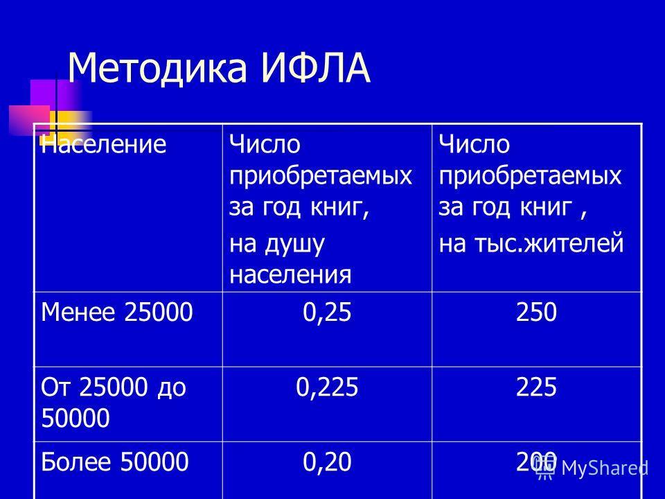 Методика ИФЛА Население Число приобретаемых за год книг, на душу населения Число приобретаемых за год книг, на тыс.жителей Менее 250000,25250 От 25000 до 50000 0,225225 Более 50000 0,20200