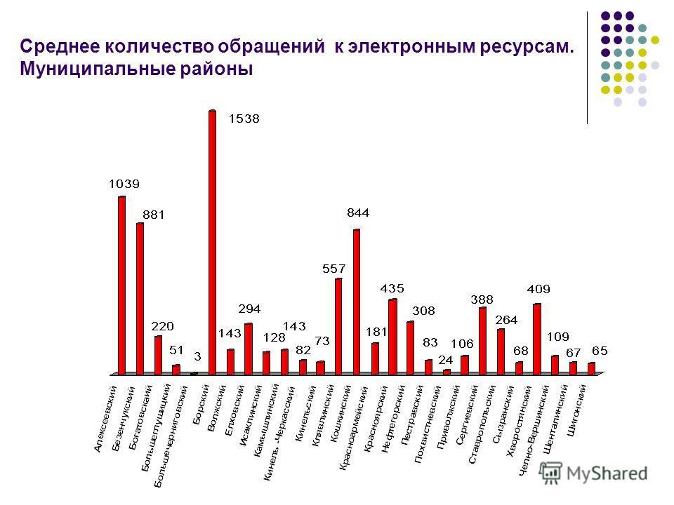 Среднее количество обращений к электронным ресурсам. Муниципальные районы