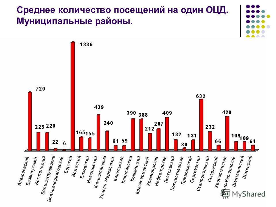 Среднее количество посещений на один ОЦД. Муниципальные районы.