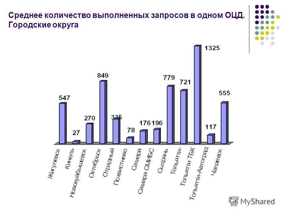 Среднее количество выполненных запросов в одном ОЦД. Городские округа