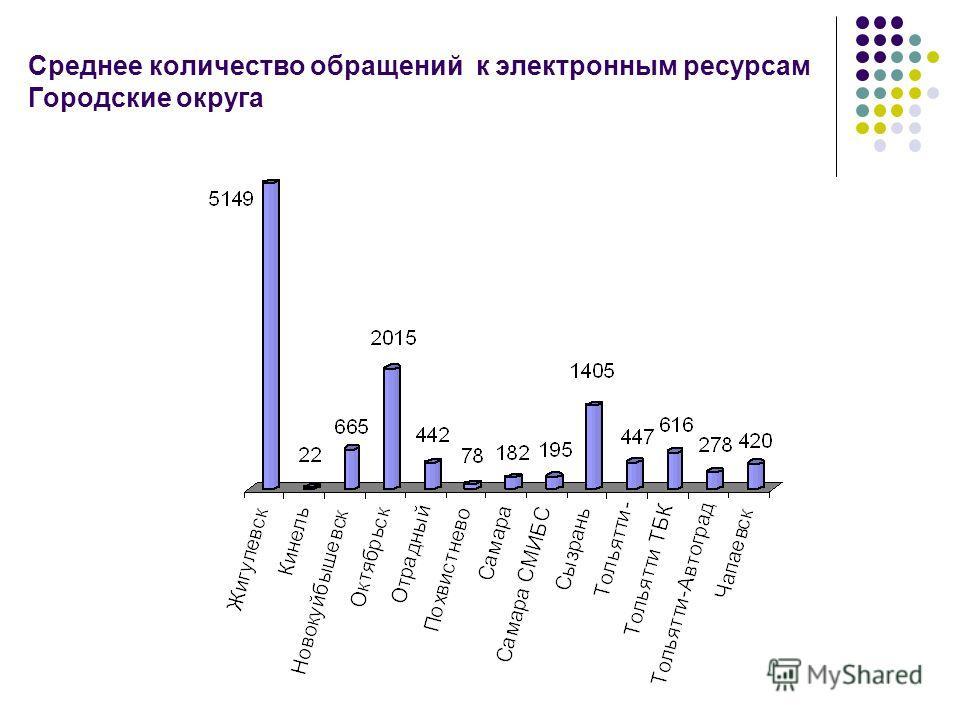 Среднее количество обращений к электронным ресурсам Городские округа