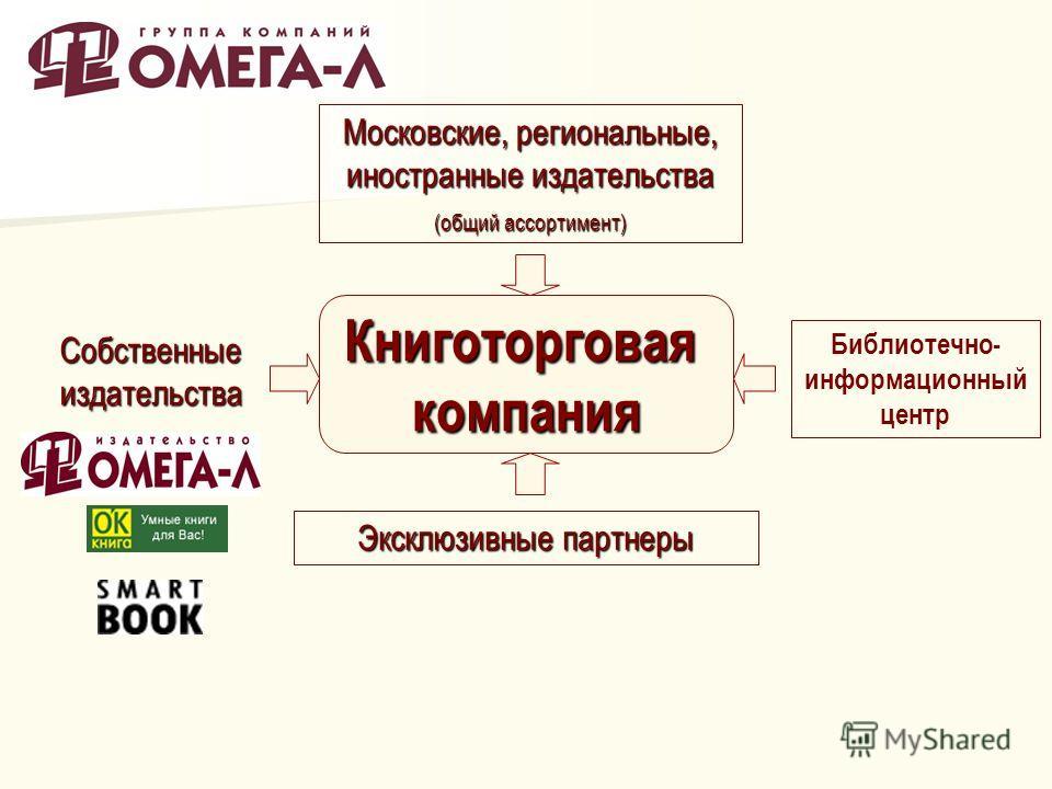 Книготорговаякомпания Собственные издательства Эксклюзивные партнеры Библиотечно- информационный центр Московские, региональные, иностранные издательства (общий ассортимент)
