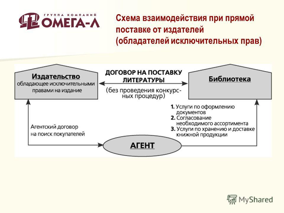 Схема взаимодействия при прямой поставке от издателей (обладателей исключительных прав)