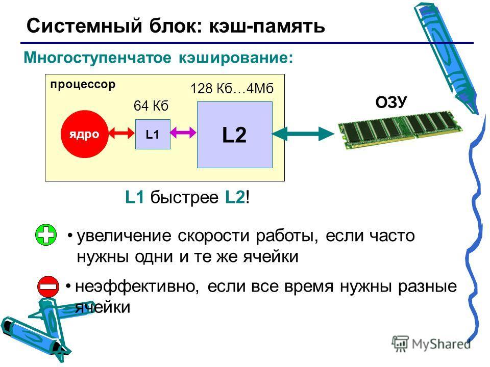Системный блок: кэш-память увеличение скорости работы, если часто нужны одни и те же ячейки неэффективно, если все время нужны разные ячейки Многоступенчатое кэширование: процессор ядро ОЗУ L1 L2 64 Кб 128 Кб…4Мб L1 быстрее L2!