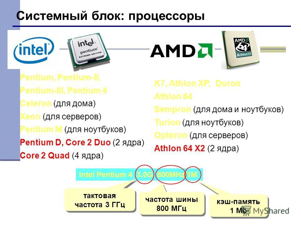 Системный блок: процессоры Pentium, Pentium-II, Pentium-III, Pentium 4 Celeron (для дома) Xeon (для серверов) Pentium M (для ноутбуков) Pentium D, Core 2 Duo (2 ядра) Core 2 Quad (4 ядра) Intel Pentium 4 3.0G 800MHz/1M тактовая частота 3 ГГц частота