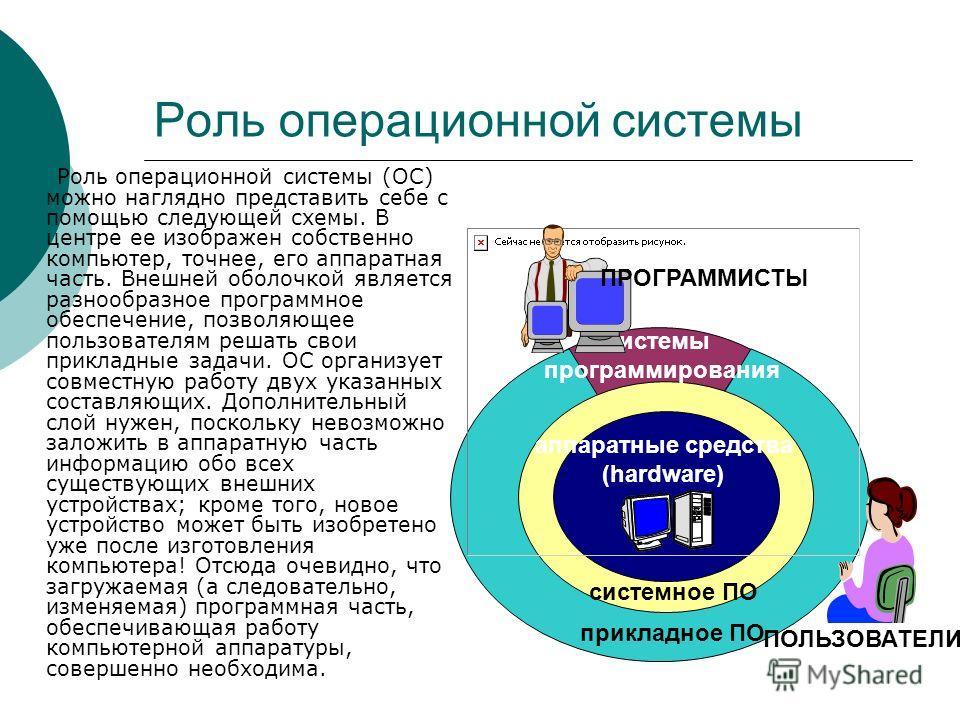 Роль операционной системы Роль операционной системы (ОС) можно наглядно представить себе с помощью следующей схемы. В центре ее изображен собственно компьютер, точнее, его аппаратная часть. Внешней оболочкой является разнообразное программное обеспеч