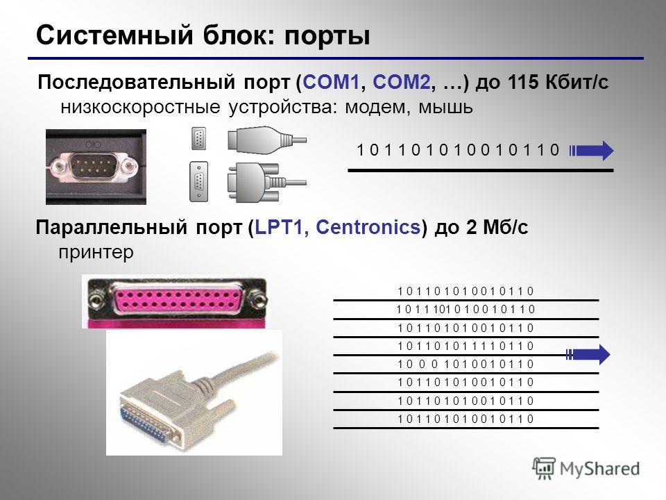 Системный блок: порты Последовательный порт (COM1, COM2, …) до 115 Кбит/с низкоскоростные устройства: модем, мышь 1 0 1 1 0 1 0 1 0 0 1 0 1 1 0 Параллельный порт (LPT1, Centronics) до 2 Мб/с принтер 1 0 1 1 0 1 0 1 0 0 1 0 1 1 0 1 0 1 1 101 0 1 0 0 1
